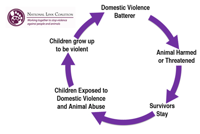 Criminology dissertation child abuse